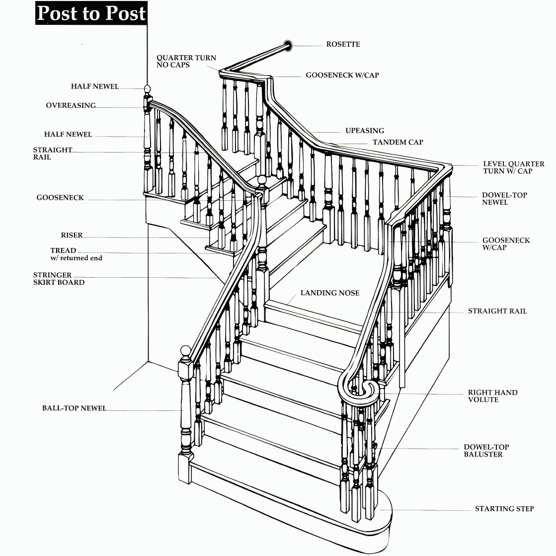 Parts of Staircase